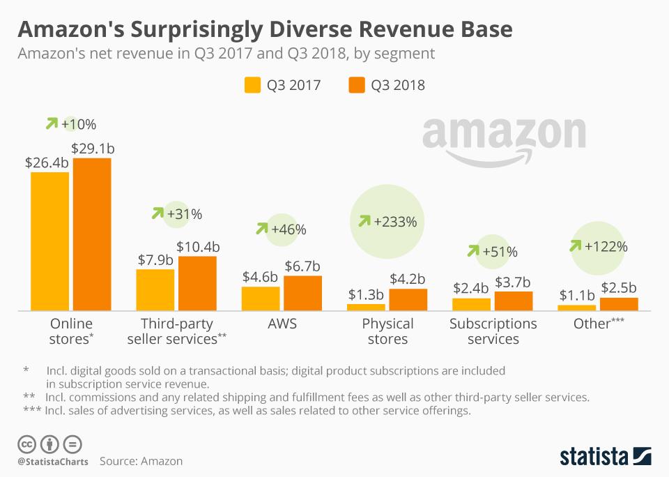 Amazon Sources of Revenue