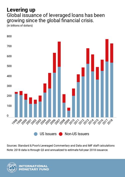 Global_Leveraged_Loans