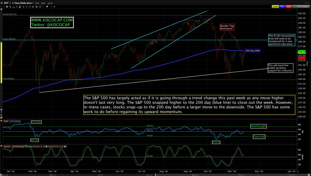 S&P 500 ETF ($SPY)