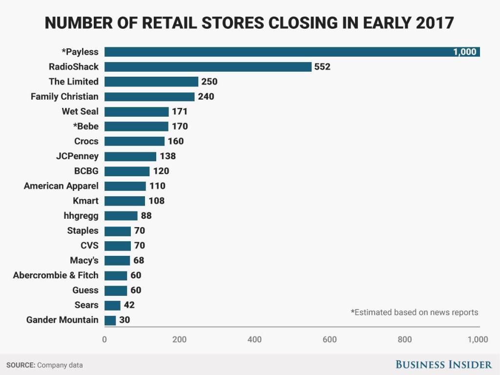 Retail store closings