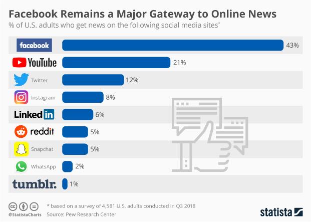 News Avenues