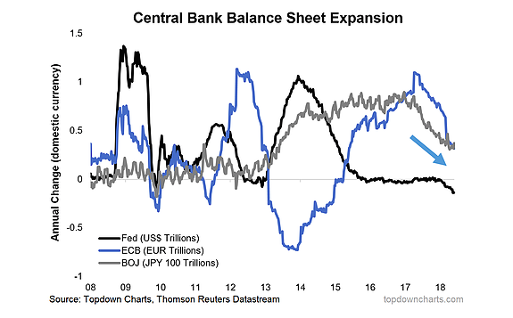 Central Banks Unwind Their Balance Sheets
