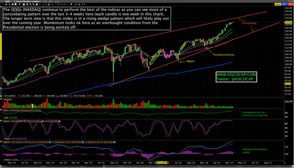 NASDAQ - QQQ ETF