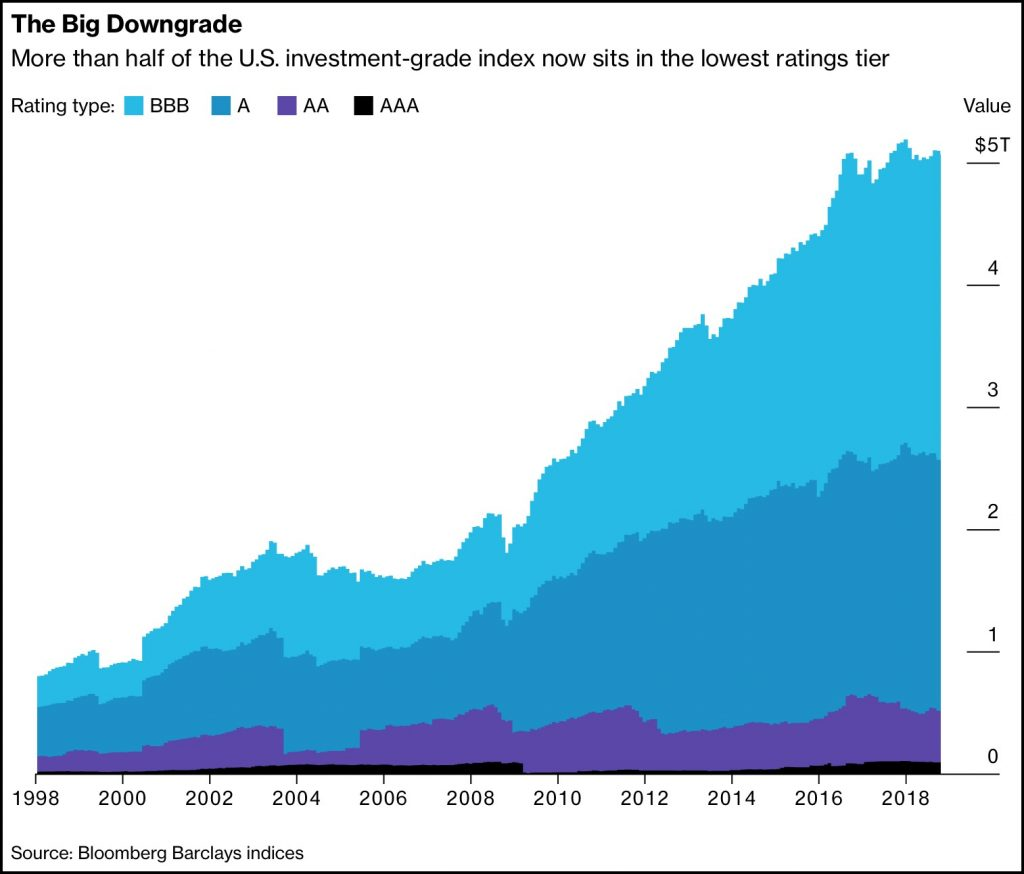 Investment Grade Bond Index