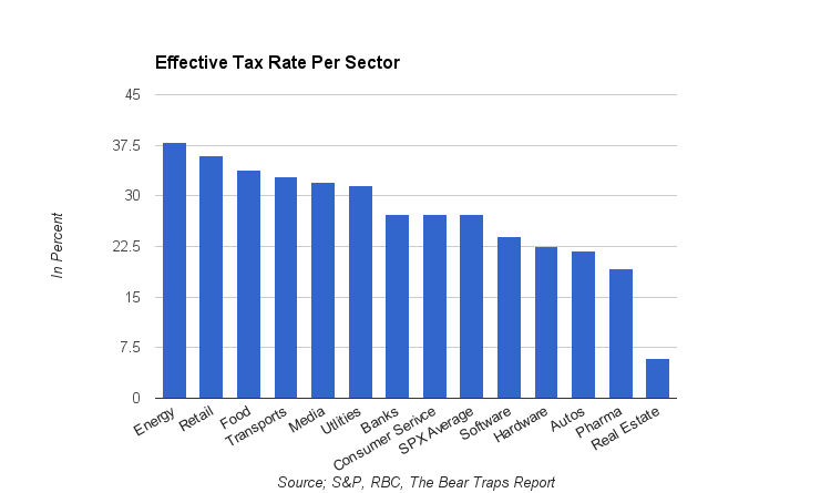Effective tax rate per sector