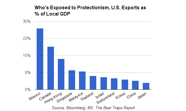 U.S. exports as % of GDP