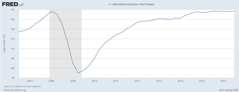 Manufacturing sector: real output