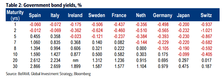 Government bond yields %