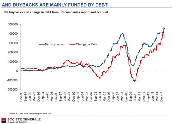 Buybacks funded by debt