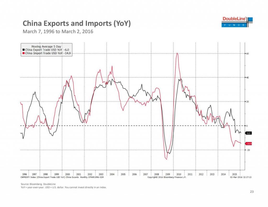 China Exports and Imports (YoY)