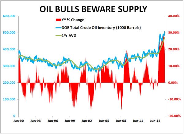 Oil bulls beware supply