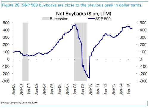Net buybacks