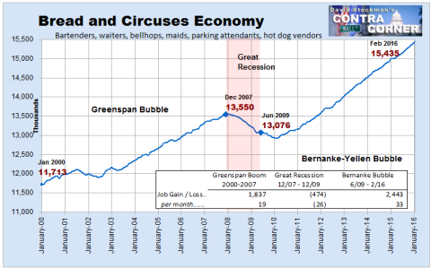 Bread and circuses economy