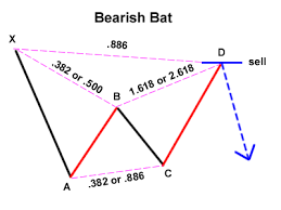 Bearish Bat