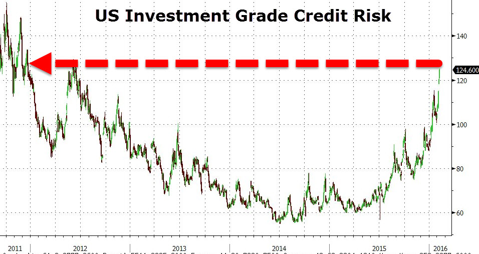 US investment grade credit risk