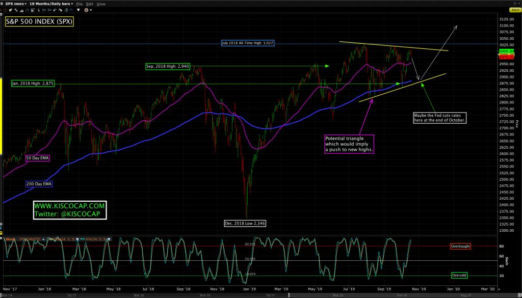 S&P 500 Index - SPX