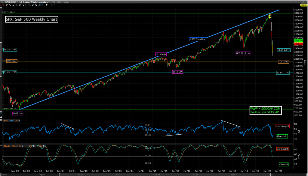 Chart of S&P 500 stock market index - SPX.