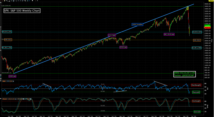 Chart of the S&P 500 Stock Market Index