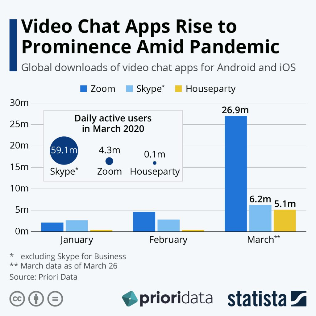 Statistica Video Chat