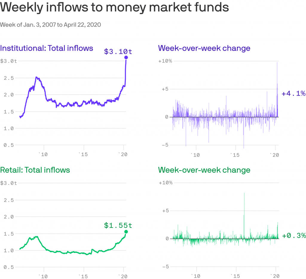 Flows into money market funds.