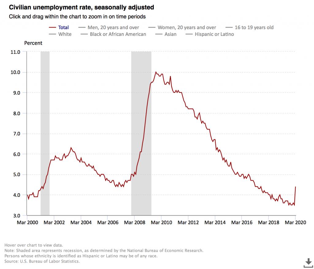 U.S. Unemployment Rate @kiscocap