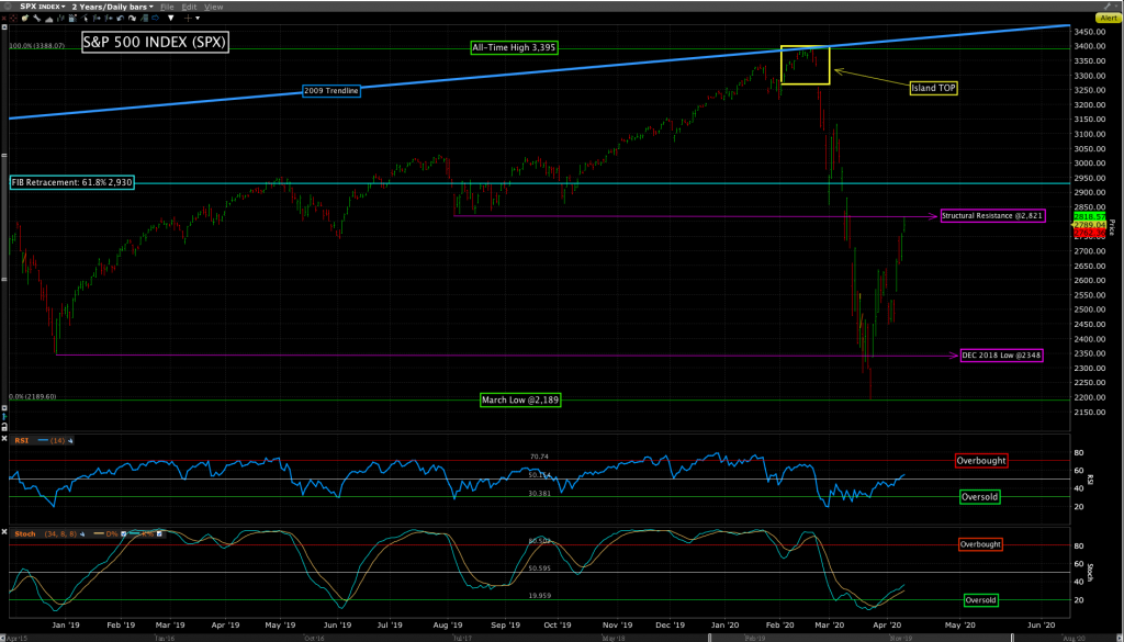 S&P 500 Index: SPX. This chart shows the large rebound from the March low and the overhead resistance.