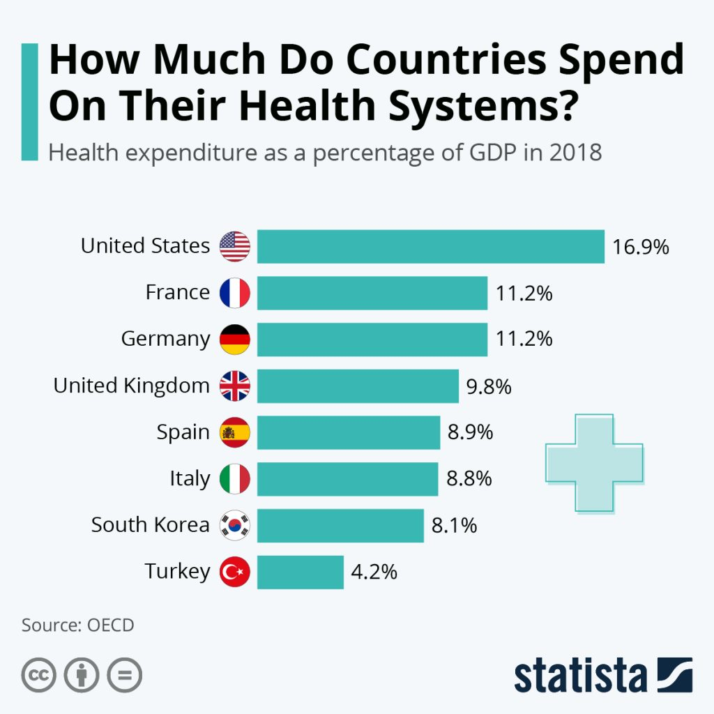 How much countries spend on their healthcare systems by Statista.