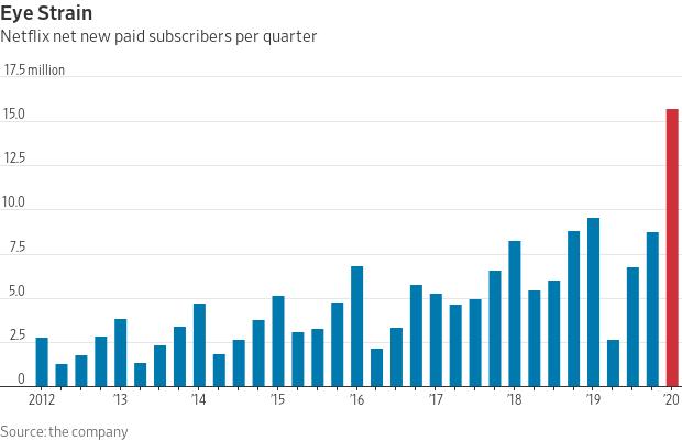 Netflix (NFLX) new paid subscribers per quarter.