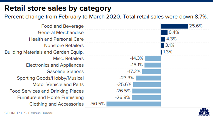Retail sales by category for March 2020.
