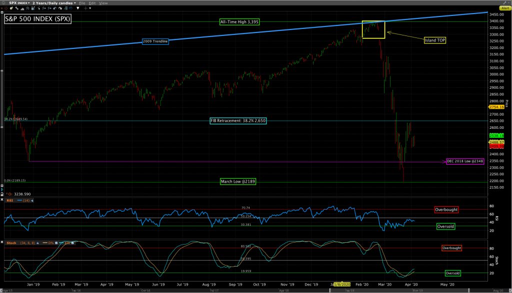 Kisco Capital chart of the S&P 500 Index (SPX).