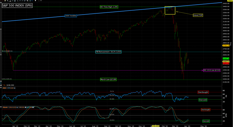 Chart of the S&P 500 (SPX)