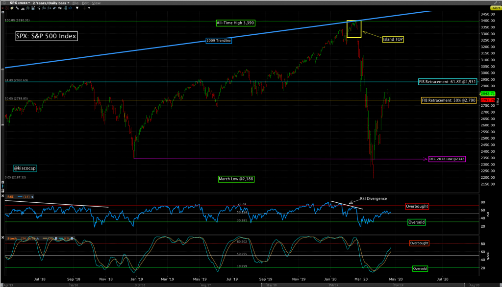 3 year weekly chart of the S&P 500 Index (SPX) @kiscocap