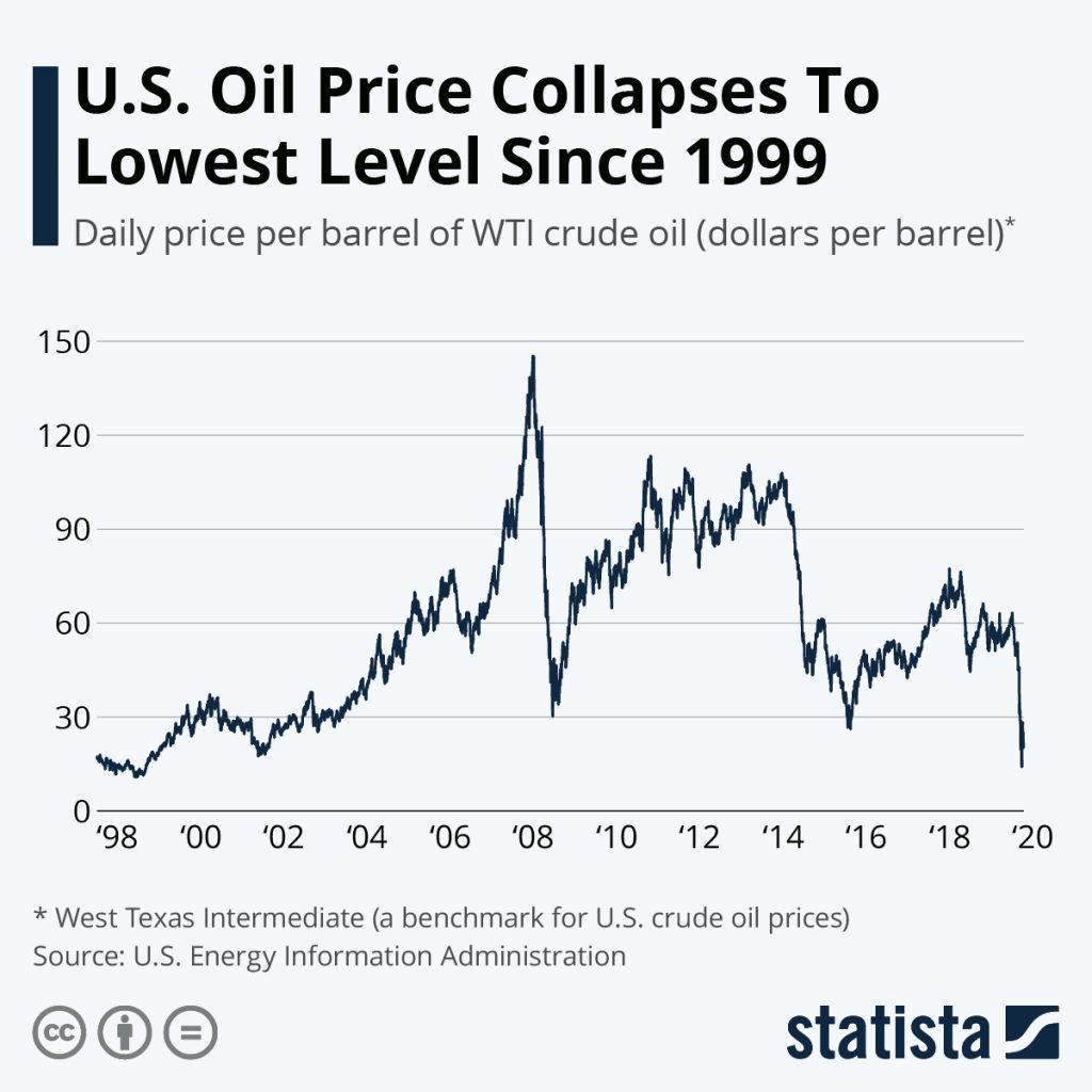 Price of Oil - WTI crude.