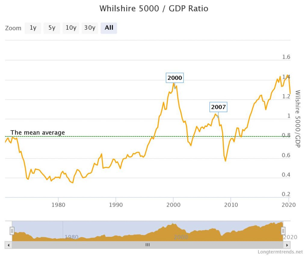 Ratio of Wilshire 5000 to GDP. @kiscocap
