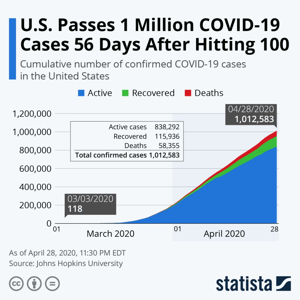 COVID-19 Cases in the United States.  @kiscocap  www.kiscocap.com