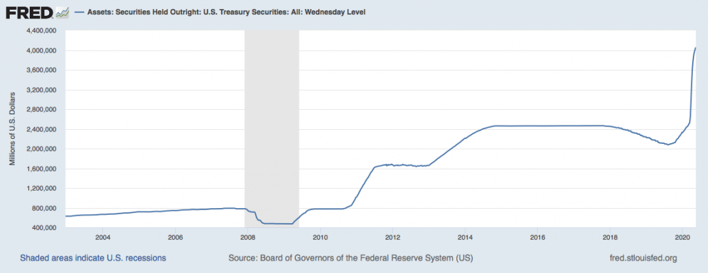 Fed Balance Sheet All Wednesday Level  @kiscocap www.kiscocap.com