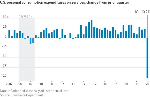 Personal Consumption Expenditures Q1 2020.  @kiscocap  www.kiscocap.com