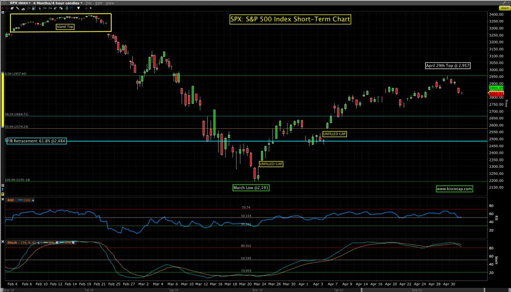 SPX: S&P 500 Chart  @kiscocap  www.kiscocap.com