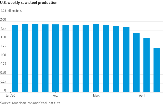 U.S. Weekly Steel production.  @kiscocap