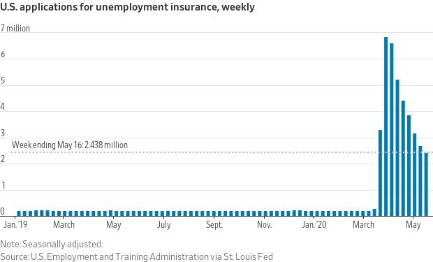 Applications For Unemployment Insurance.  @kiscocap www.kiscocap.com
