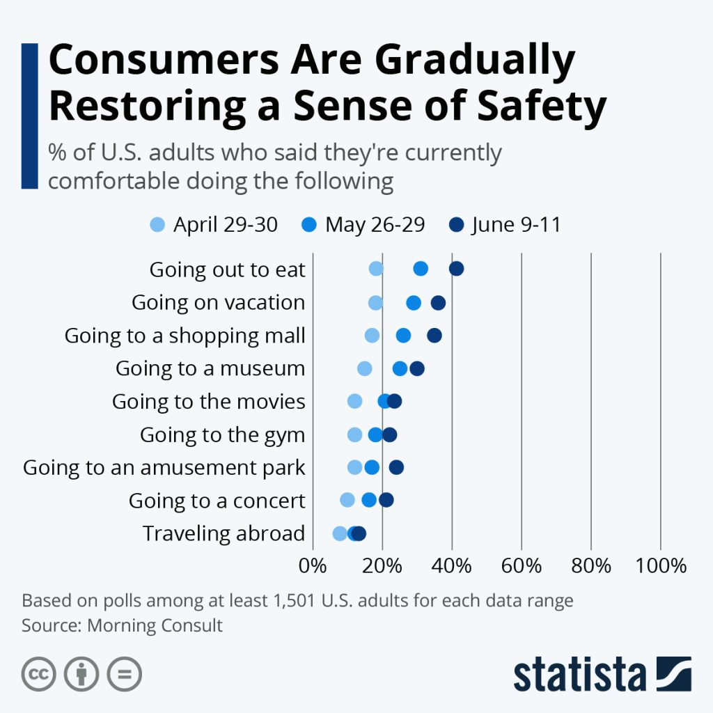 Statistic chart on how comfortable consumers are being mobile amid the COVID-19 crisis.  @kiscocap www.kiscocap.com