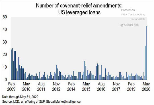 Chart of the number of times relief was given on covenants by debt holders in leveraged loans.  @kiscocap www.kiscocap.com