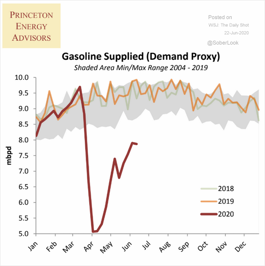 A chart of gasoline demand in the United States.