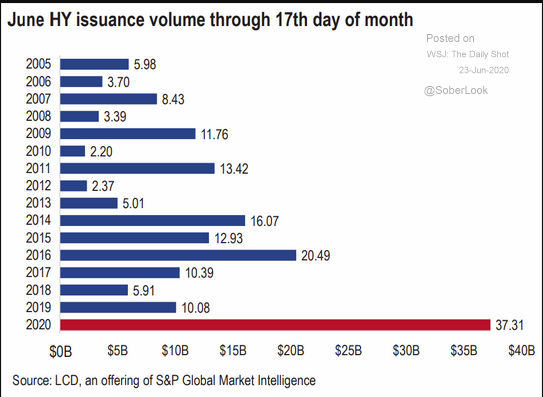 High Yield Bond issuance through July 2020.