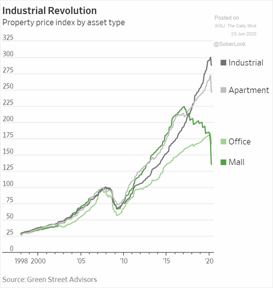 Commercial Real Estate prices.