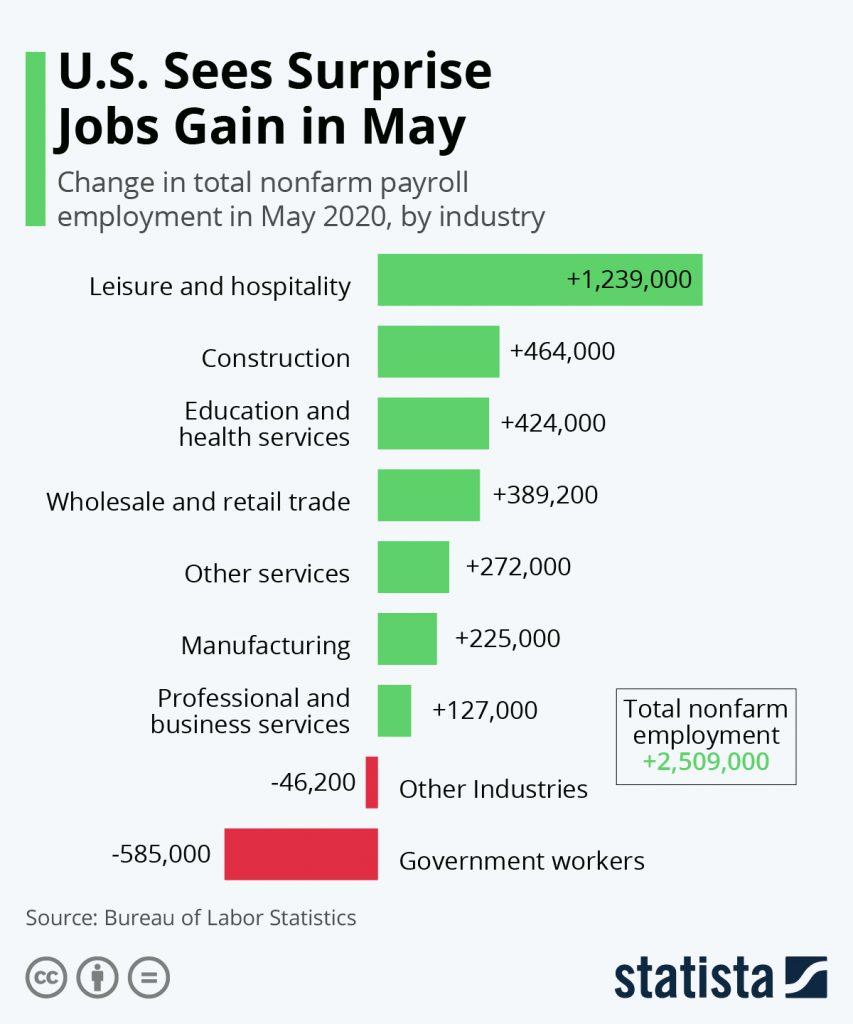 Jobs Gains In May 2020  @kiscocap  www.kiscocap.com