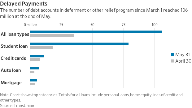 This is a chart from the Wall Street Journal that shows the level of debt deferments by consumers due to the coronavirus (June 2020).  @kiscocap www.kiscocap.com