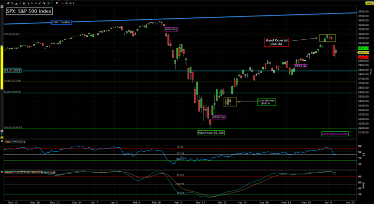 SPX - S&P 500 Index