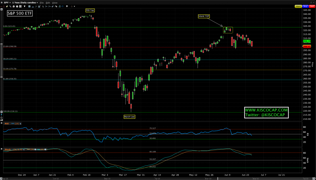 This is a chart of the S&P 500 ETF (SPY).