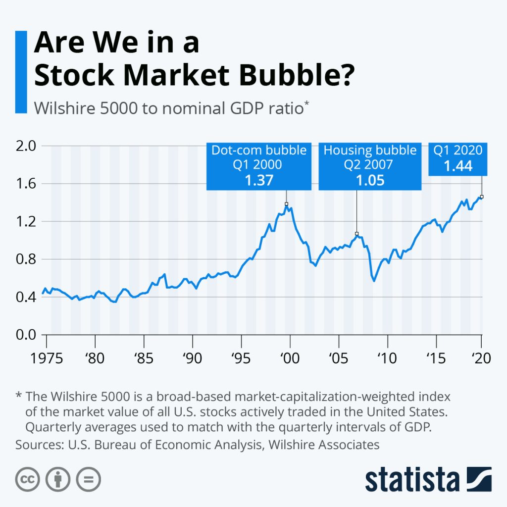 This chart shows the Wilshire 5000 to nominal GDP ratio as a measure of stock market valuations over time.  @kiscocap  www.kiscocap.com